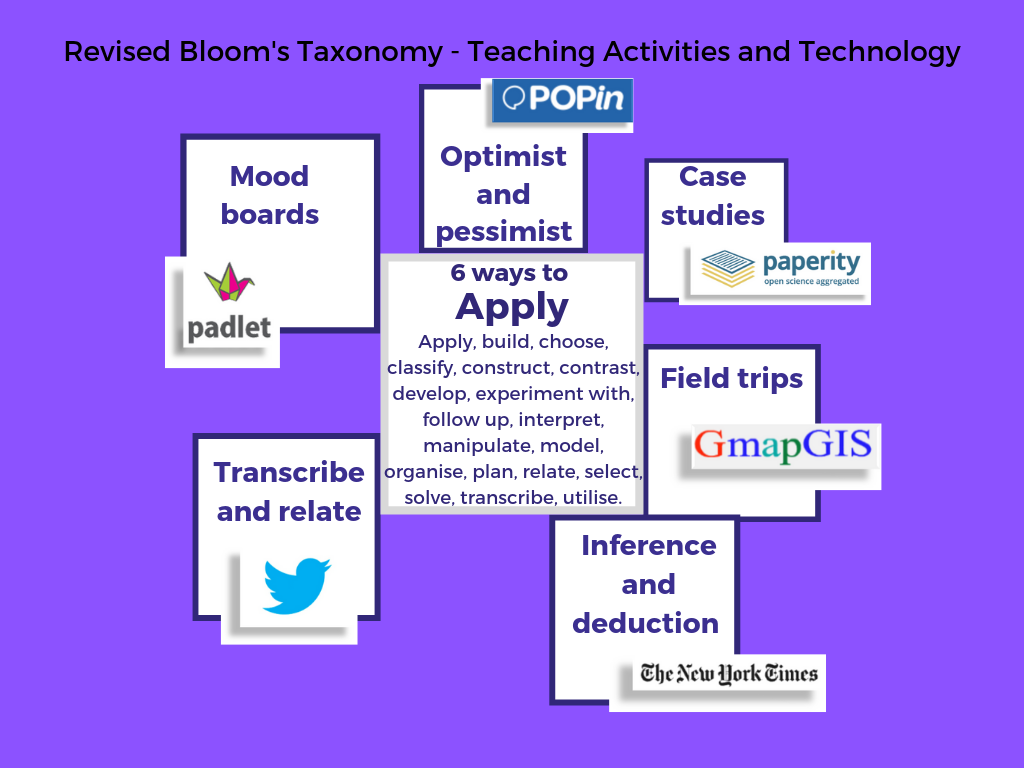 mind map of 6 teaching strategies:mood boards, optomist/pessimist, case studies, field trips, inference and deduction, transcribe and relate.