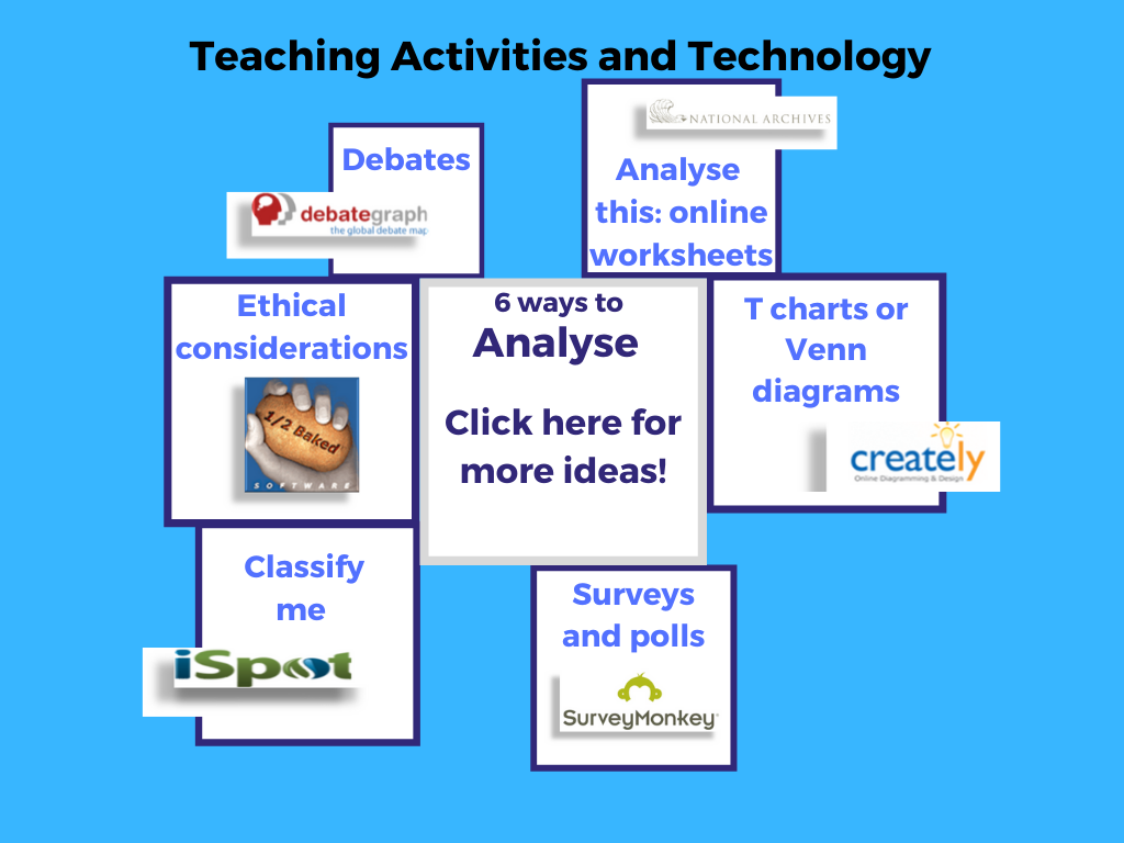 mind map showing 6 ways to analyse: debates, anayse this worksheets, t chart and venn diagrams, surveys and polls, cassify me and ethical considerations. click for more information.