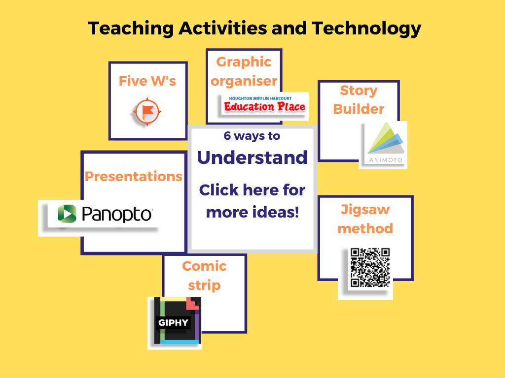 mind map shhowing 6 ways to understand: five w;s, graphic organiser, story builder, jigsaw method, comic strip and presentations. click image to access