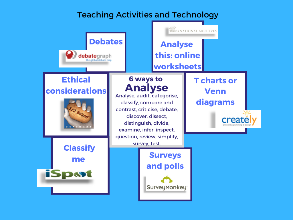 mind map of 6 teaching strategies:ethical considerations, debates, t chart and Venn diagrams, analyse this, surveys and polls, classify me