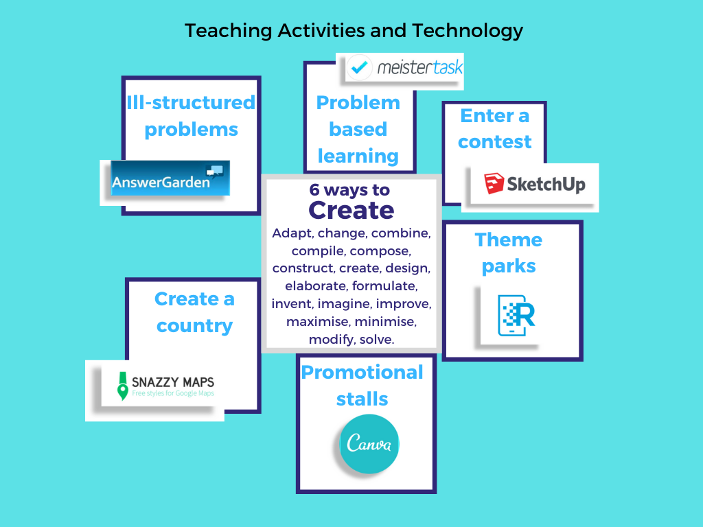 mind map of 6 teaching strategies:enter a contest, theme parks, problem based learning, promotional stalls, create a country, ill structured problems