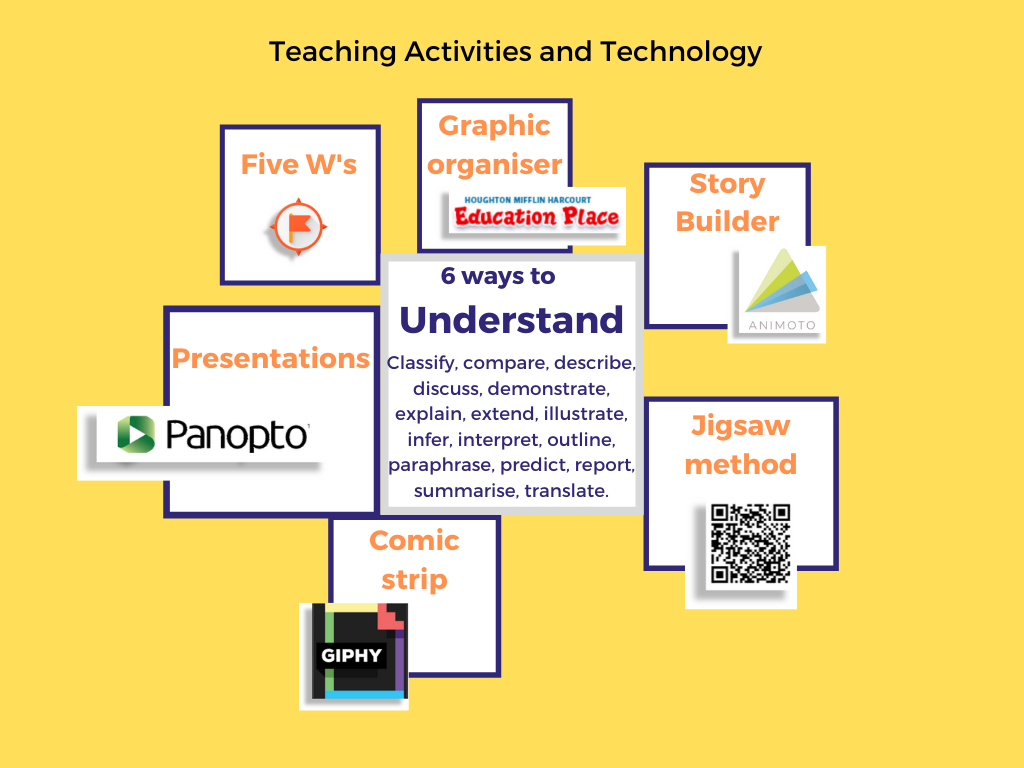 mind map of 6 teaching strategies: presentations, 5 ws, graphic organiser, story builder, comic strip, jigsaw method
