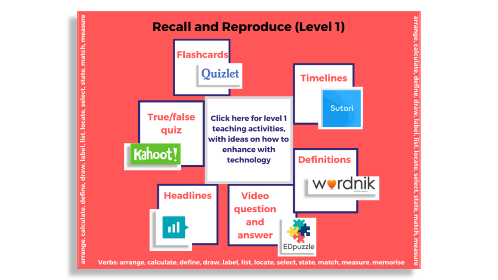 Image of a mind map showing 6 different teaching activities linked to recall and reproduce. They are: flashcards, timelines, definitions, video Q and A, Headlines and true/false quizzes
