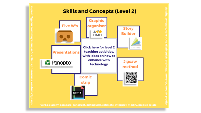 Mind map showing 6 teaching strategies linked to skills and concepts. Five W's, graphic organiser, story builder, jigsaw method, comic strip and presentations