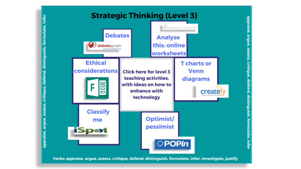 Mind map showing 6 strategic thinking activities: debates, analyse this, T charts and venn diagrams, optimist and pessimist, classify me and ethical considerations