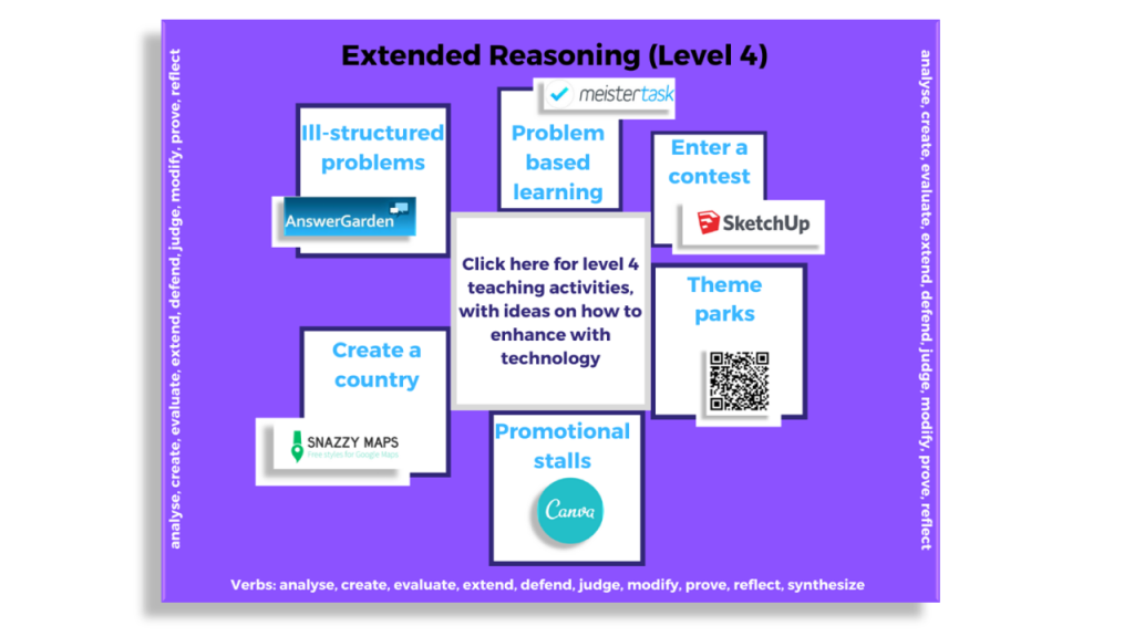 Mind map showing 6 extended reasoning activities: ill structured problems, problem based learning, enter a contest, theme parks, promotional stalls and create a country