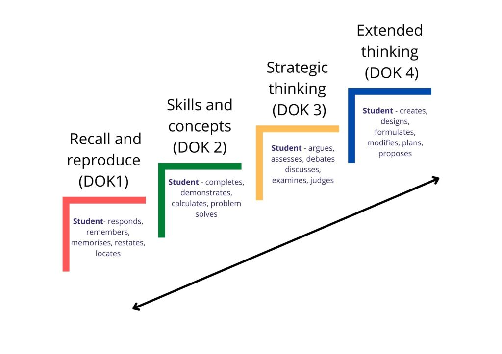Image showing Webb's 4 depths of knowledge. An arrow starts at level 1 which is recall and reproduce and ends at level 4 which is extended thinking. The arrow points both ways to emphasise that students can progress through the levels at a varied pace and do not have to pass through one before they can progress onto another.